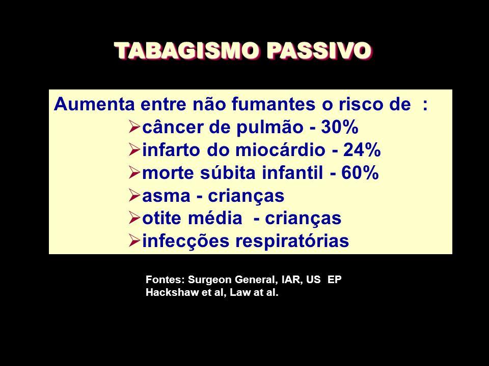 TABAGISMO PASSIVO Aumenta entre não fumantes o risco de :