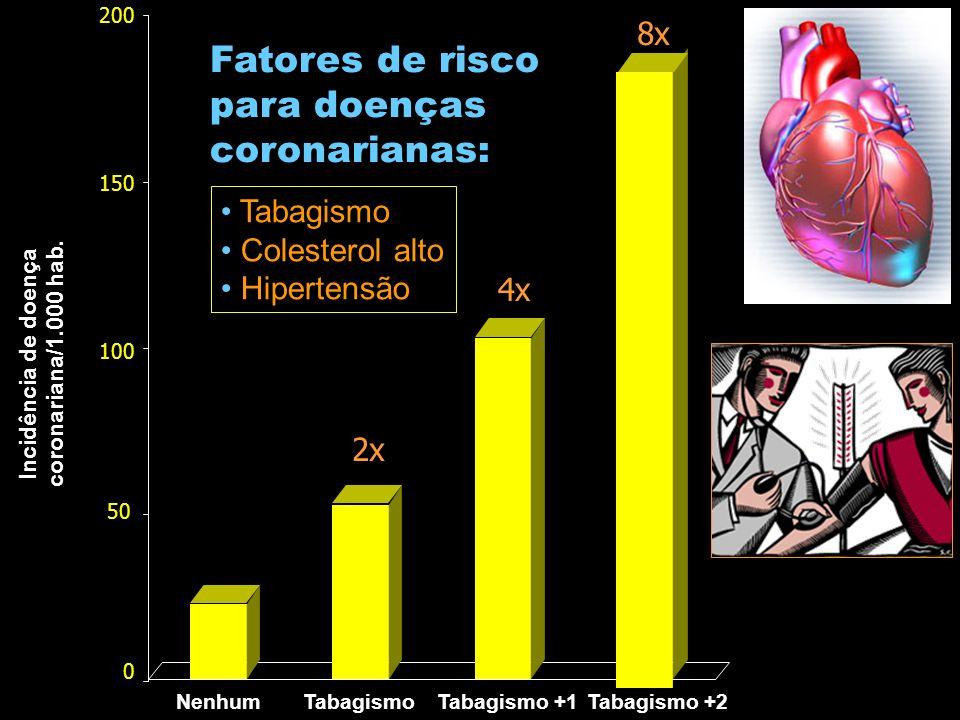 Incidência de doença coronariana/1.000 hab.