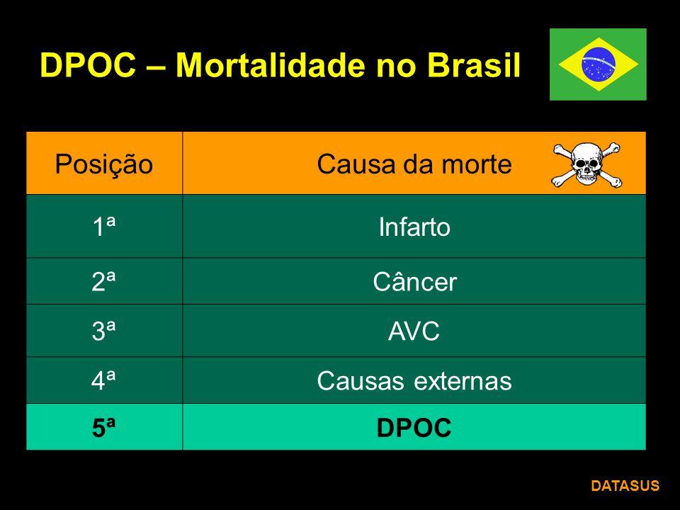 DPOC – Mortalidade no Brasil