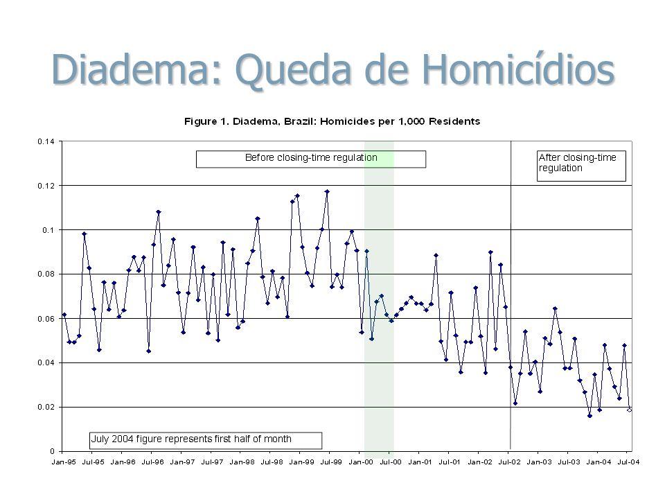 Diadema: Queda de Homicídios
