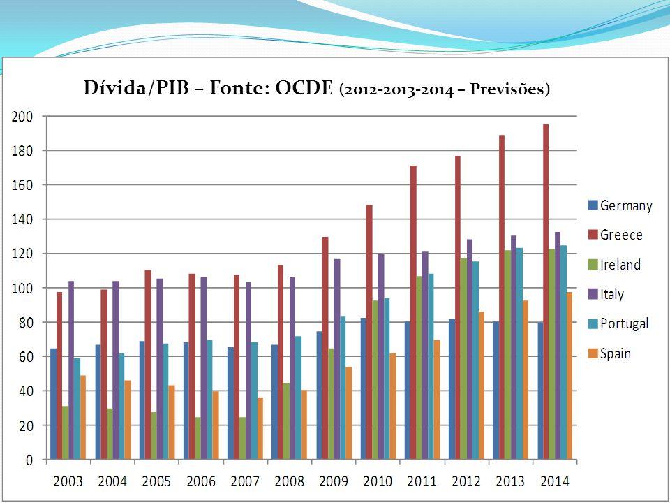 Dívida/PIB – Fonte: OCDE (2012-2013-2014 – Previsões)