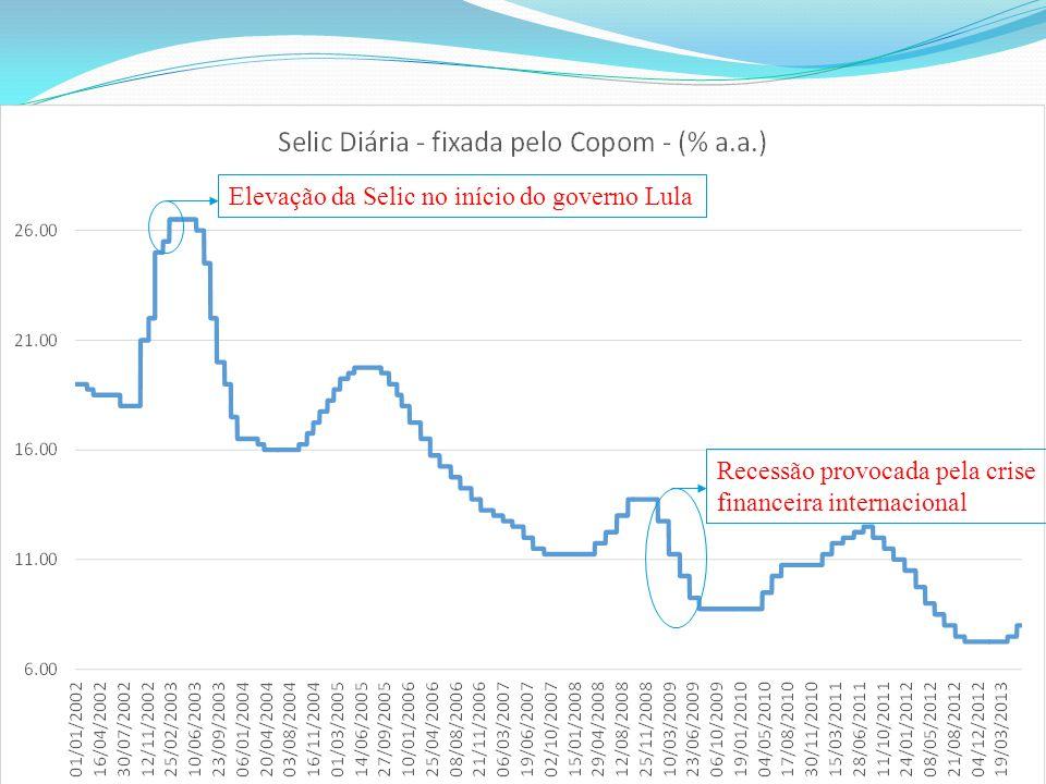 Elevação da Selic no início do governo Lula