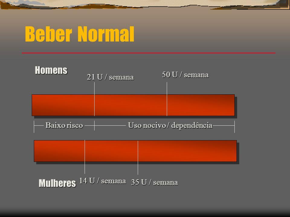 Beber Normal Homens Mulheres 21 U / semana 50 U / semana 14 U / semana