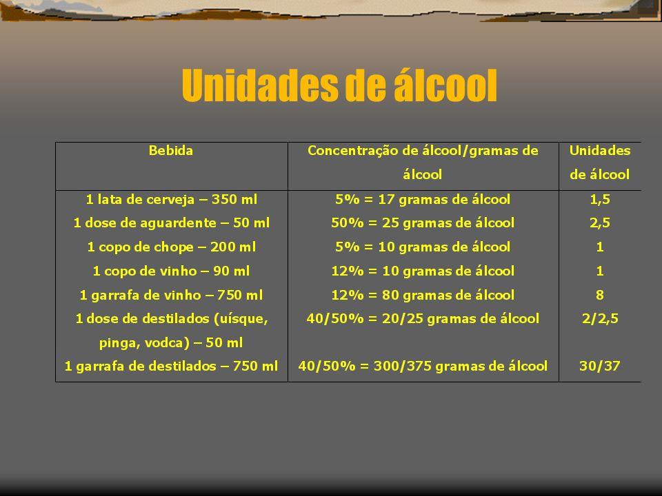 Unidades de álcool