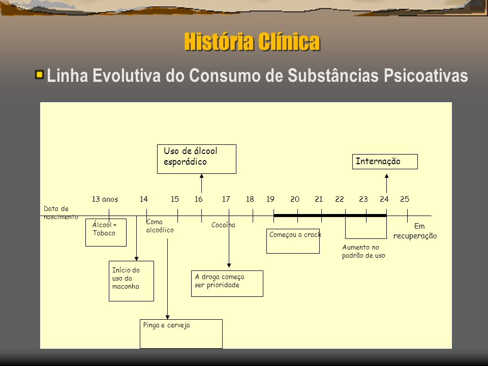 História Clínica Linha Evolutiva do Consumo de Substâncias Psicoativas