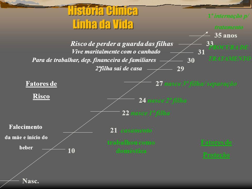 História Clínica Linha da Vida