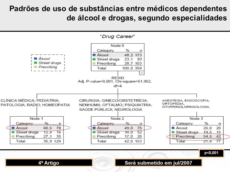 Padrões de uso de substâncias entre médicos dependentes de álcool e drogas, segundo especialidades