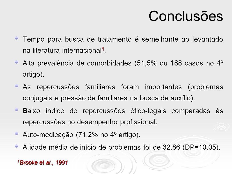 Conclusões Tempo para busca de tratamento é semelhante ao levantado na literatura internacional1.