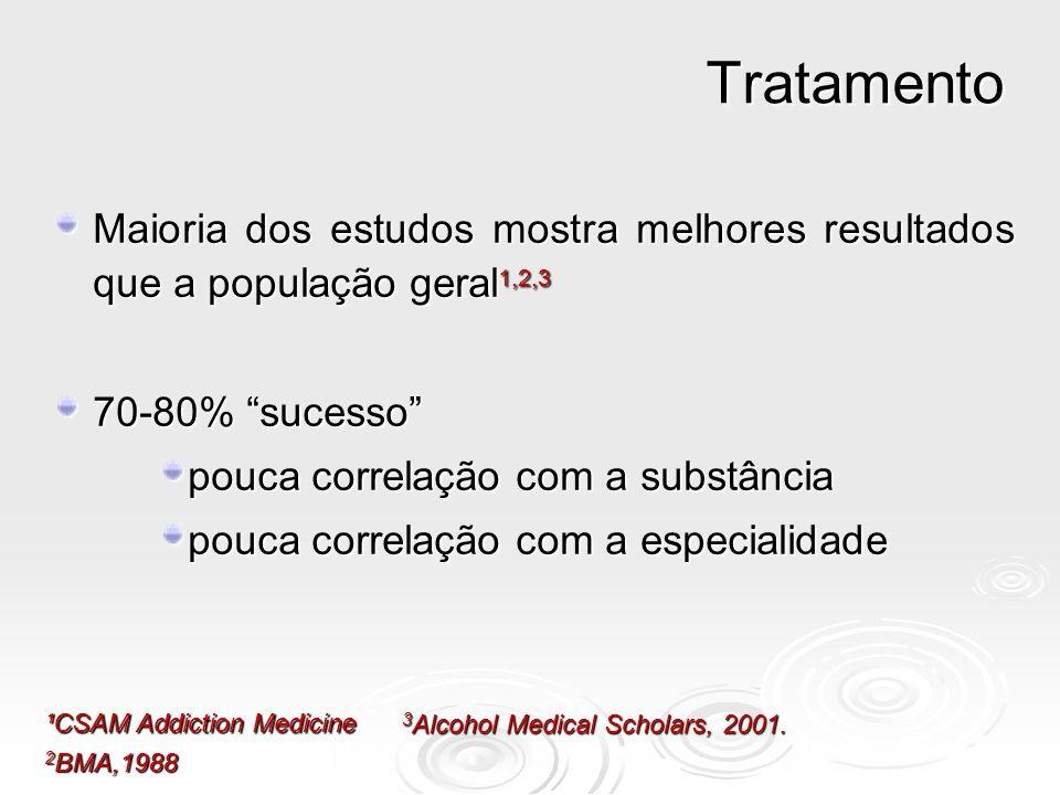 Tratamento Maioria dos estudos mostra melhores resultados que a população geral1,2,3. 70-80% sucesso