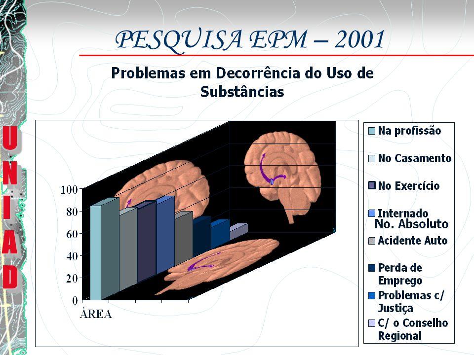 PESQUISA EPM – 2001 UNI AD