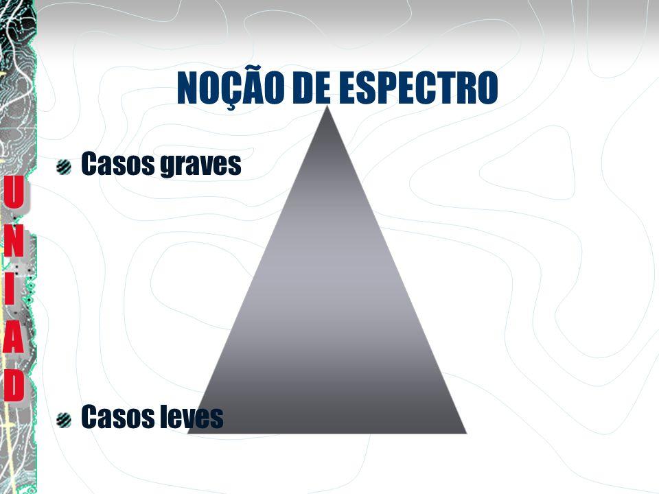 NOÇÃO DE ESPECTRO Casos graves Casos leves UNI AD