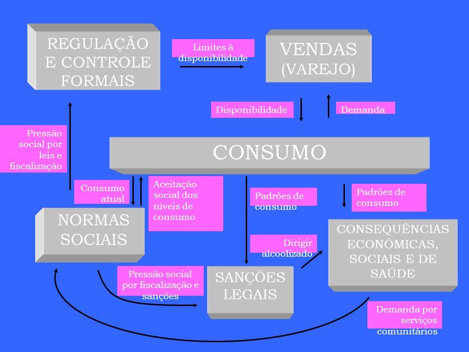 CONSUMO VENDAS (VAREJO) NORMAS SOCIAIS REGULAÇÃO E CONTROLE FORMAIS