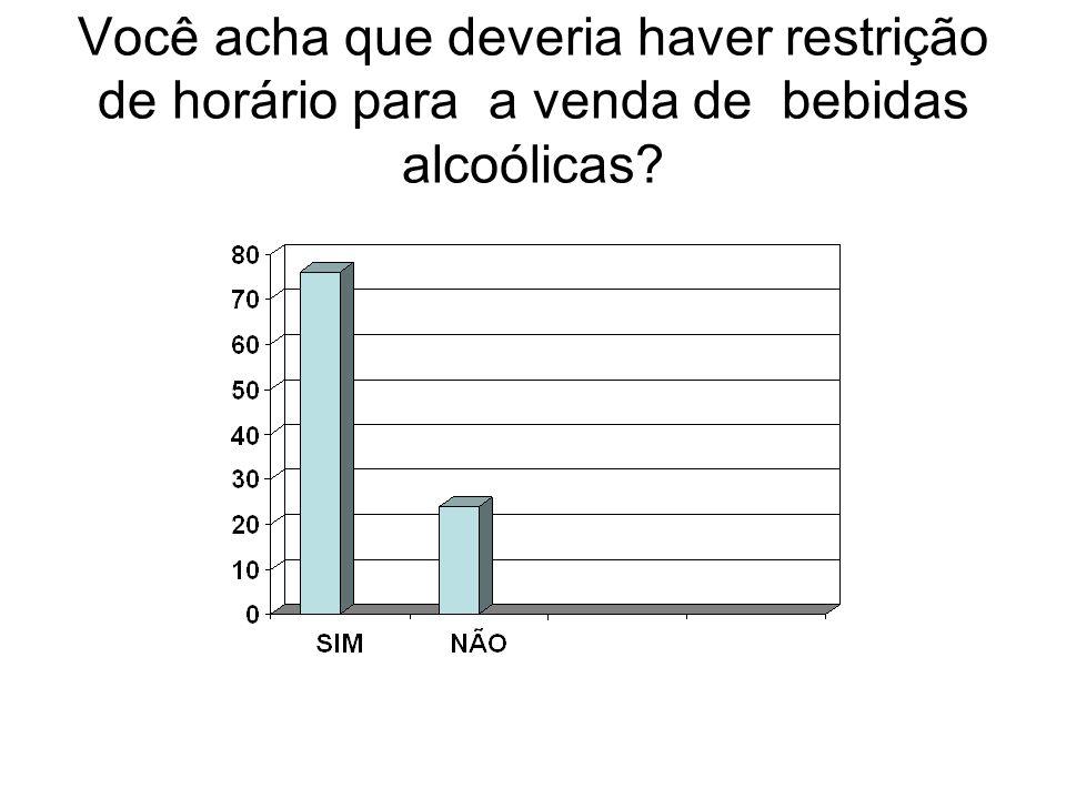 Você acha que deveria haver restrição de horário para a venda de bebidas alcoólicas