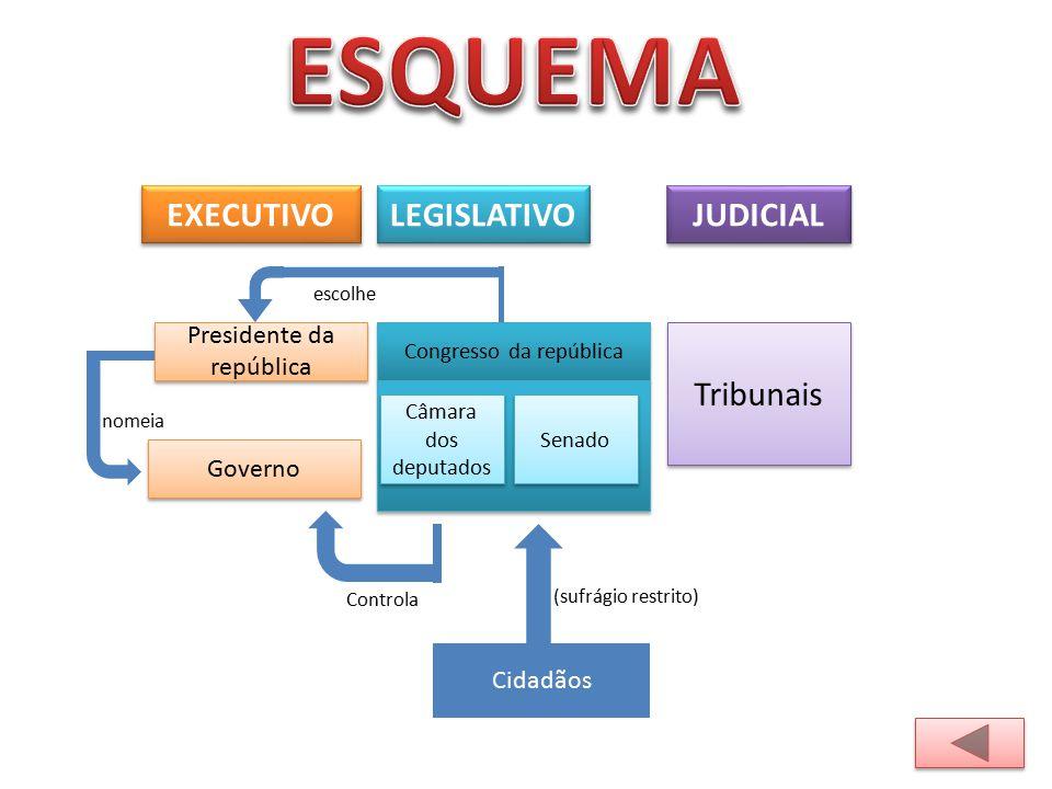 ESQUEMA EXECUTIVO LEGISLATIVO JUDICIAL Tribunais