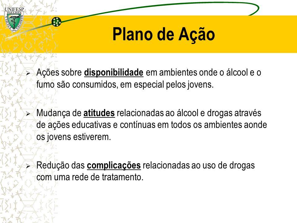 Plano de Ação Ações sobre disponibilidade em ambientes onde o álcool e o fumo são consumidos, em especial pelos jovens.