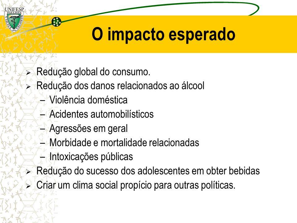 O impacto esperado Redução global do consumo.