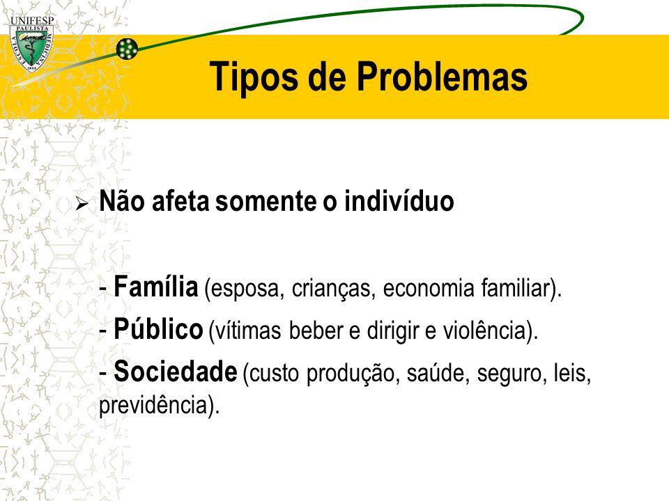 Tipos de Problemas Não afeta somente o indivíduo