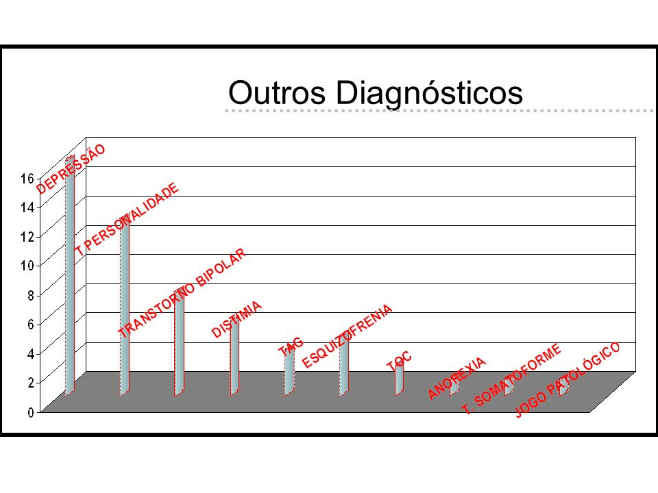 Outros Diagnósticos