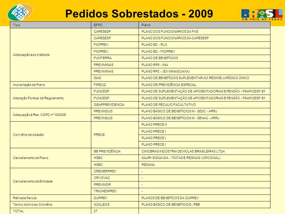 Pedidos Sobrestados - 2009 Tipo EFPC Plano Adequação aos Institutos