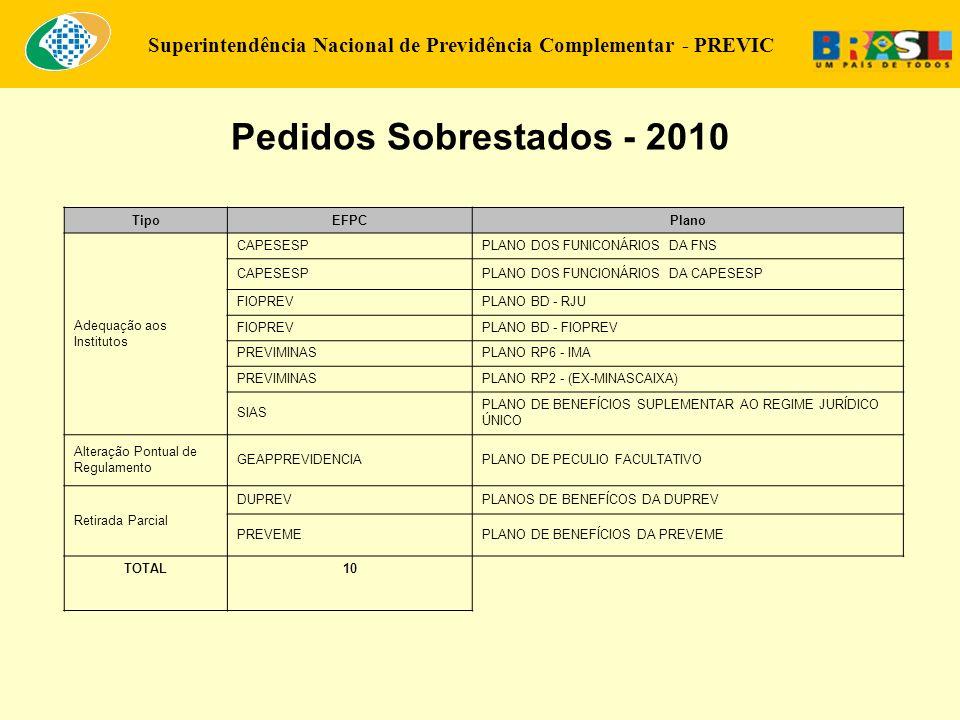 Pedidos Sobrestados - 2010 Tipo EFPC Plano Adequação aos Institutos