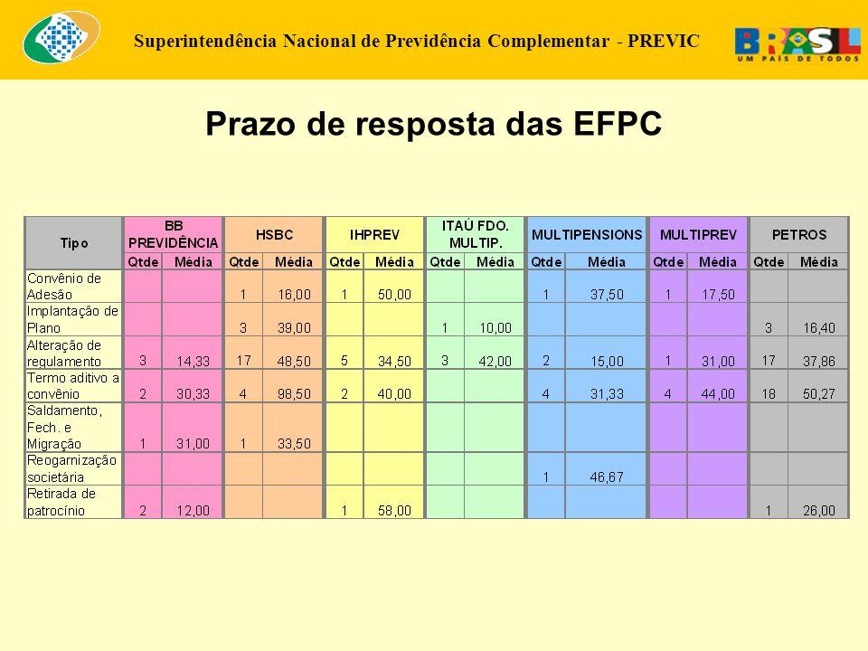 Prazo de resposta das EFPC