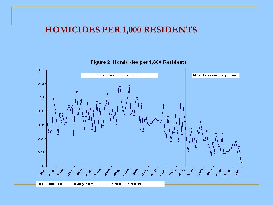 HOMICIDES PER 1,000 RESIDENTS