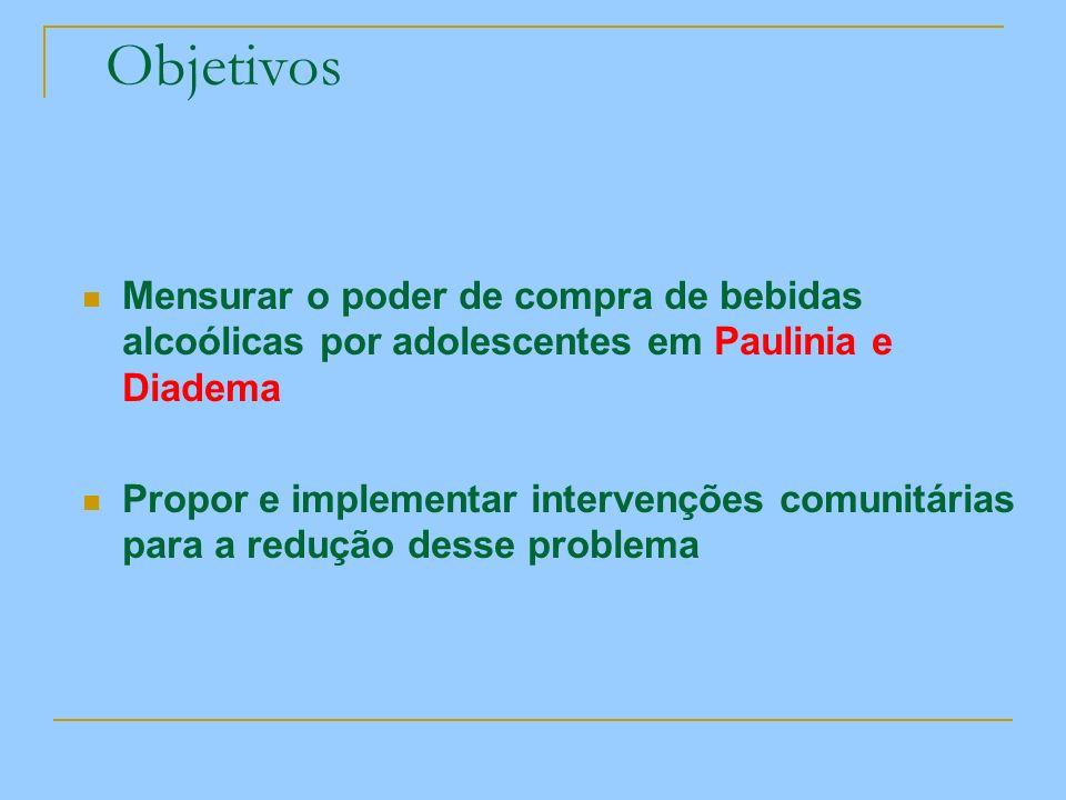 Objetivos Mensurar o poder de compra de bebidas alcoólicas por adolescentes em Paulinia e Diadema.