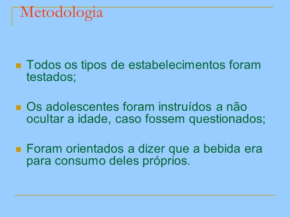 Metodologia Todos os tipos de estabelecimentos foram testados;
