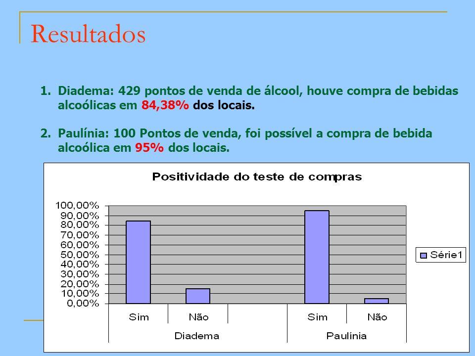 Resultados Diadema: 429 pontos de venda de álcool, houve compra de bebidas alcoólicas em 84,38% dos locais.
