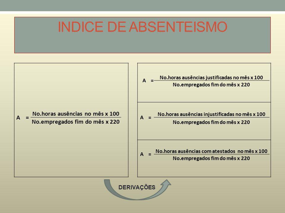 INDICE DE ABSENTEISMO No.horas ausências no mês x 100
