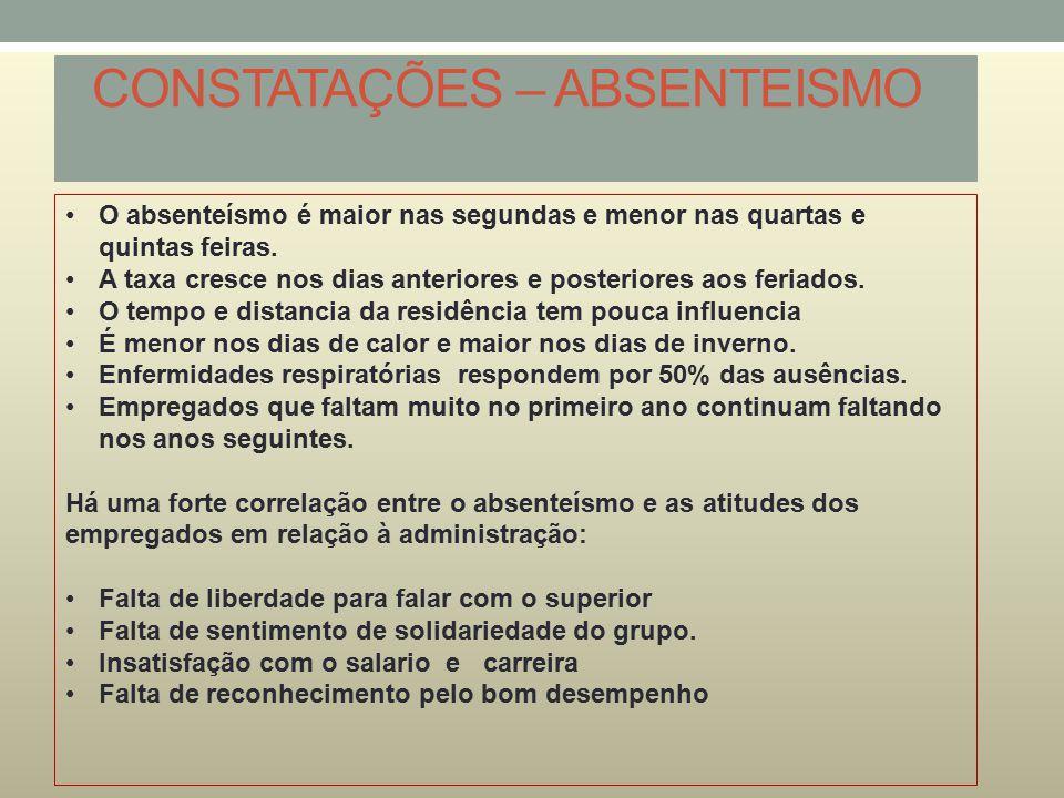 CONSTATAÇÕES – ABSENTEISMO