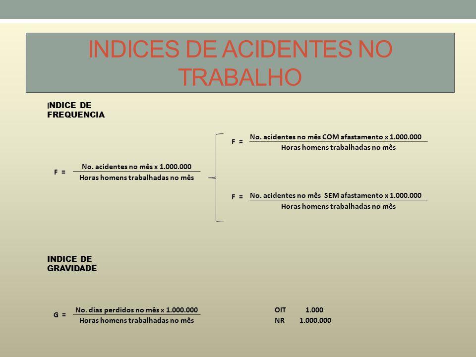 INDICES DE ACIDENTES NO TRABALHO