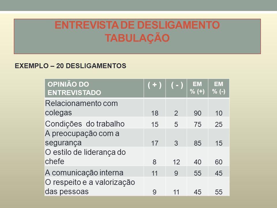 ENTREVISTA DE DESLIGAMENTO TABULAÇÃO