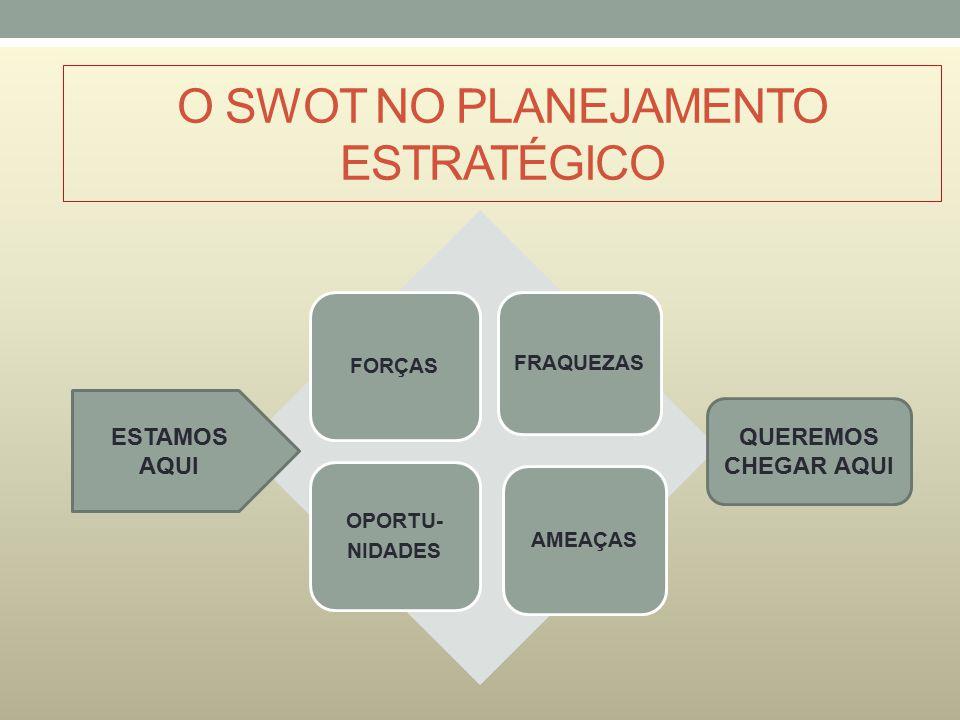 O SWOT NO PLANEJAMENTO ESTRATÉGICO