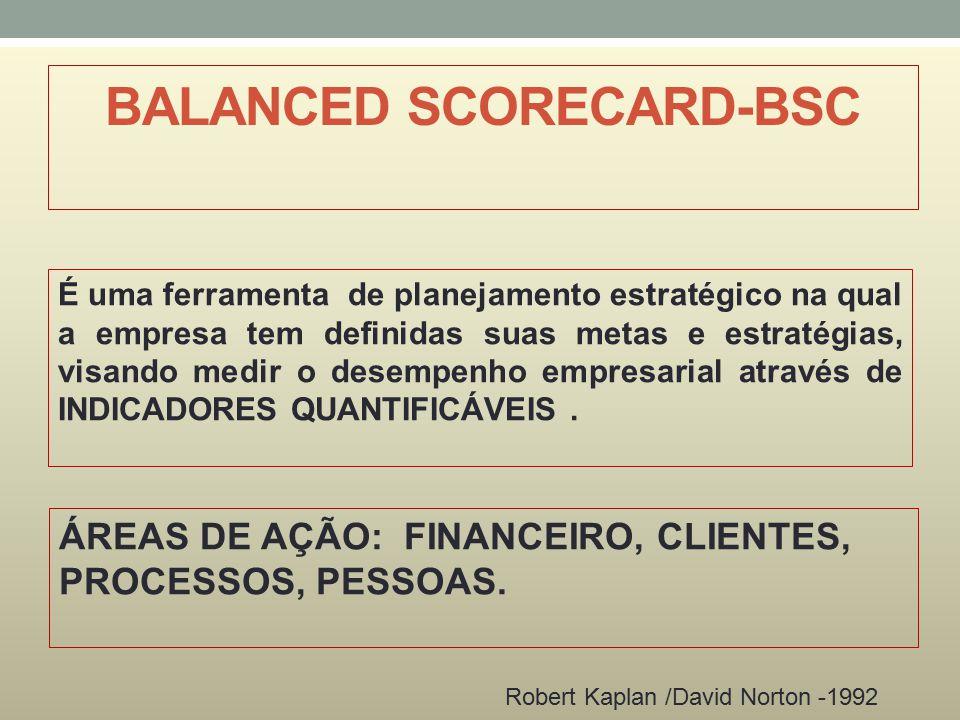 BALANCED SCORECARD-BSC