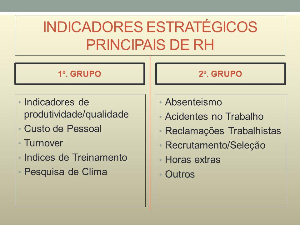 INDICADORES ESTRATÉGICOS PRINCIPAIS DE RH