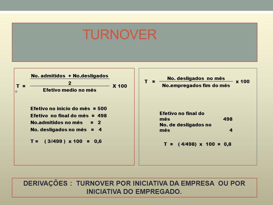 TURNOVER No. admitidos + No.desligados. T = 2. X 100. Efetivo medio no mês. Efetivo no inicio do mês = 500.
