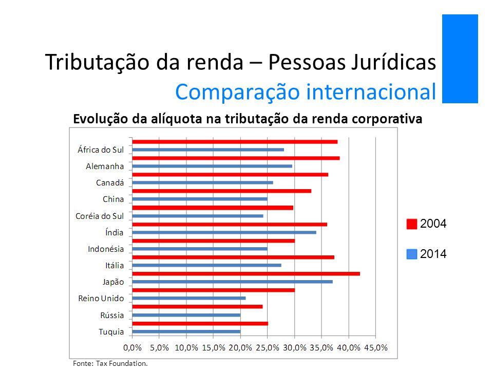 Tributação da renda – Pessoas Jurídicas Comparação internacional