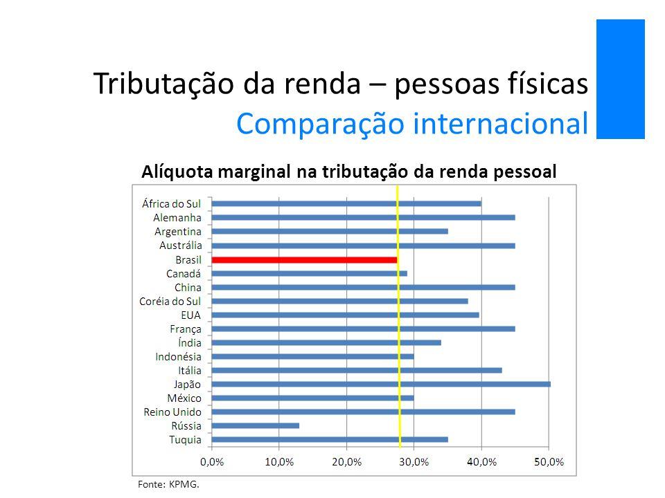 Tributação da renda – pessoas físicas Comparação internacional