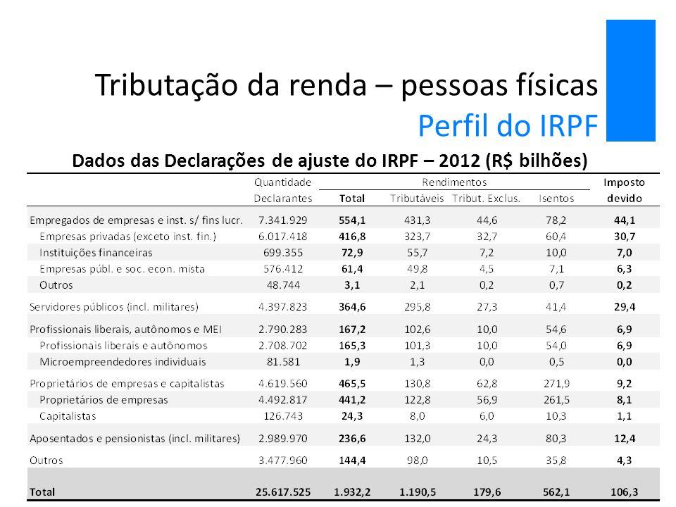 Tributação da renda – pessoas físicas Perfil do IRPF