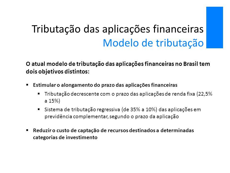 Tributação das aplicações financeiras Modelo de tributação