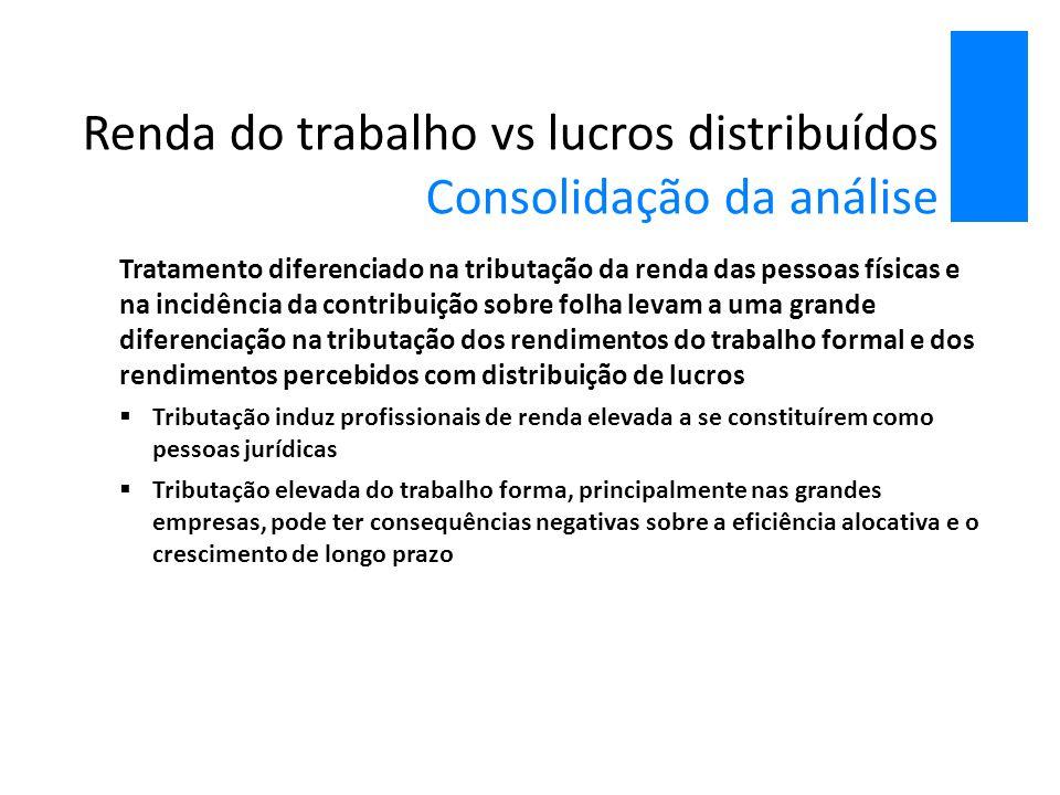 Renda do trabalho vs lucros distribuídos Consolidação da análise