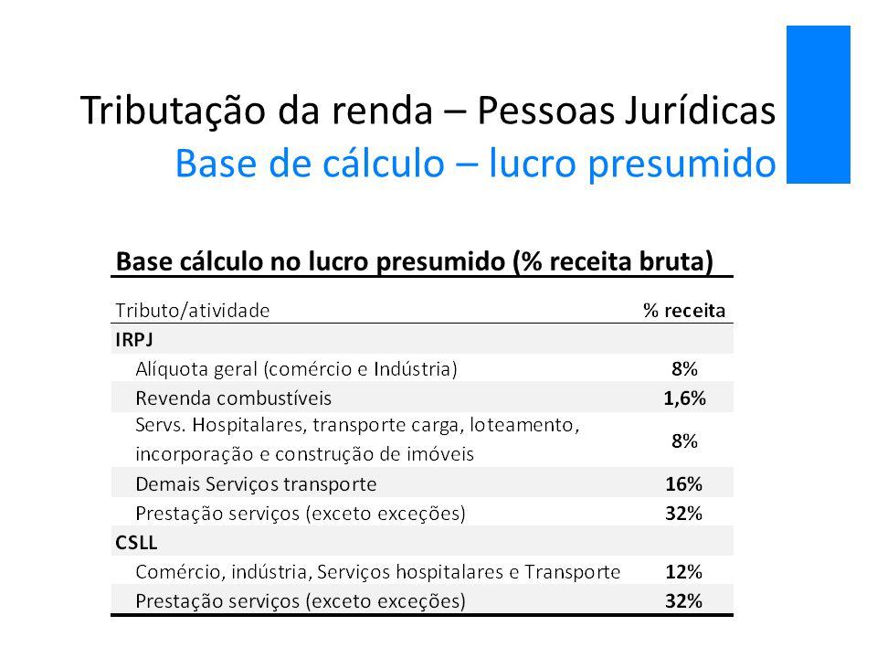Tributação da renda – Pessoas Jurídicas Base de cálculo – lucro presumido