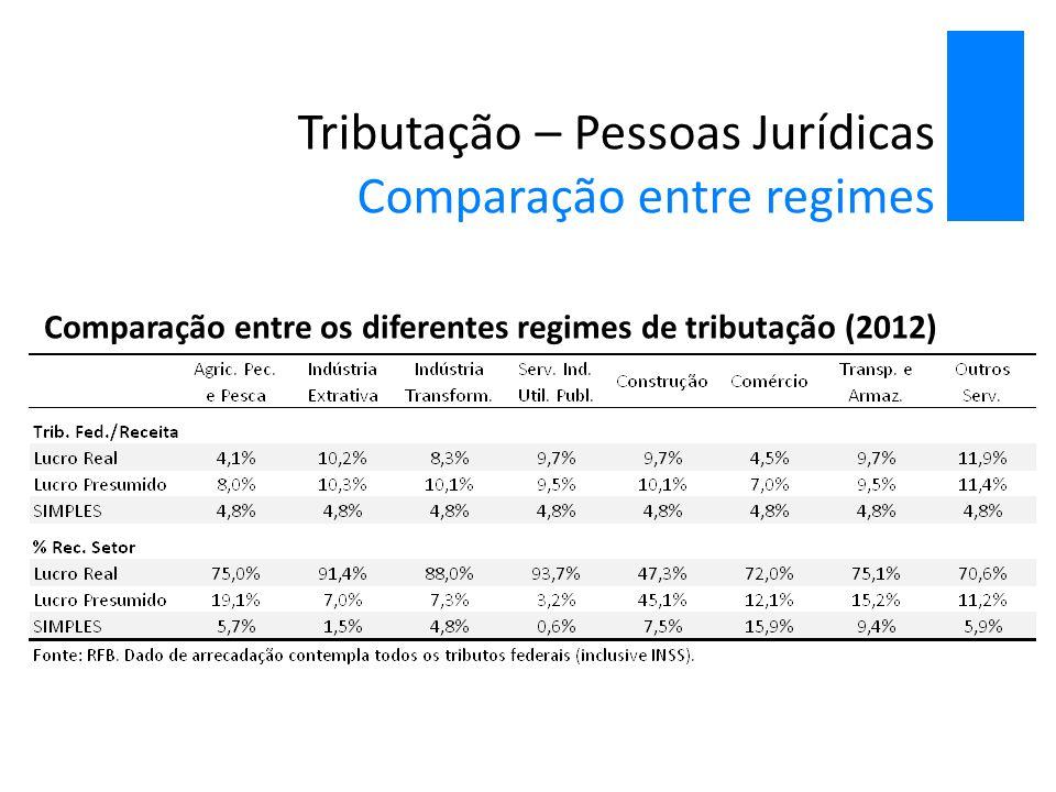 Tributação – Pessoas Jurídicas Comparação entre regimes