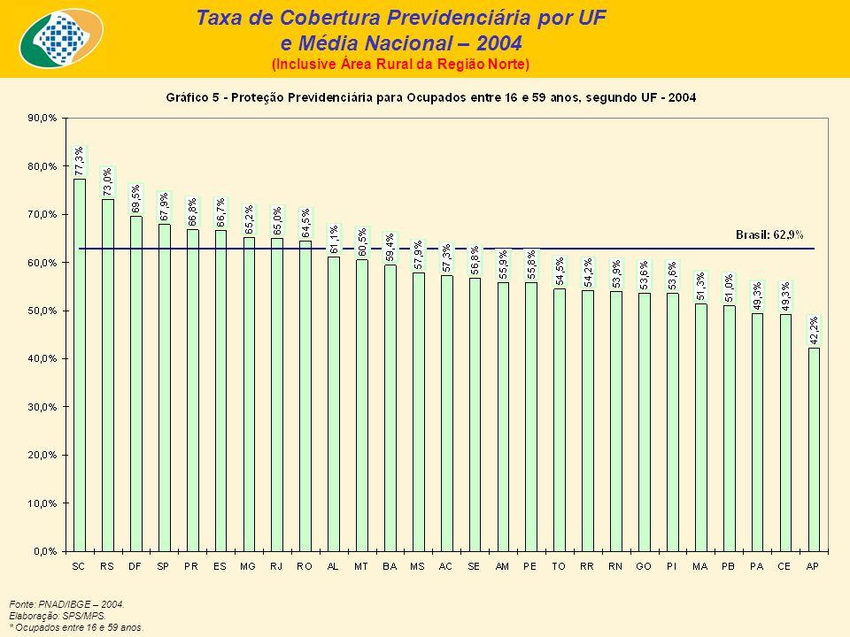 Taxa de Cobertura Previdenciária por UF e Média Nacional – 2004