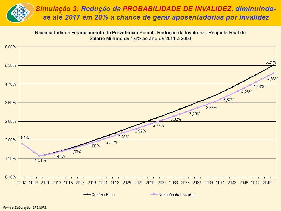 Simulação 3: Redução da PROBABILIDADE DE INVALIDEZ, diminuindo-se até 2017 em 20% a chance de gerar aposentadorias por invalidez