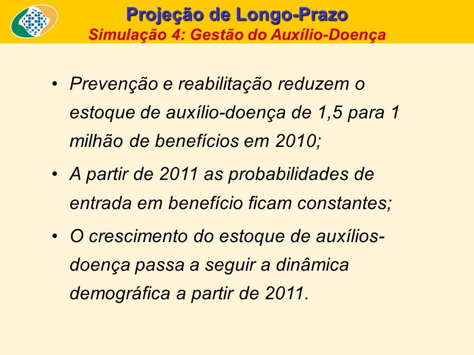 Projeção de Longo-Prazo Simulação 4: Gestão do Auxílio-Doença