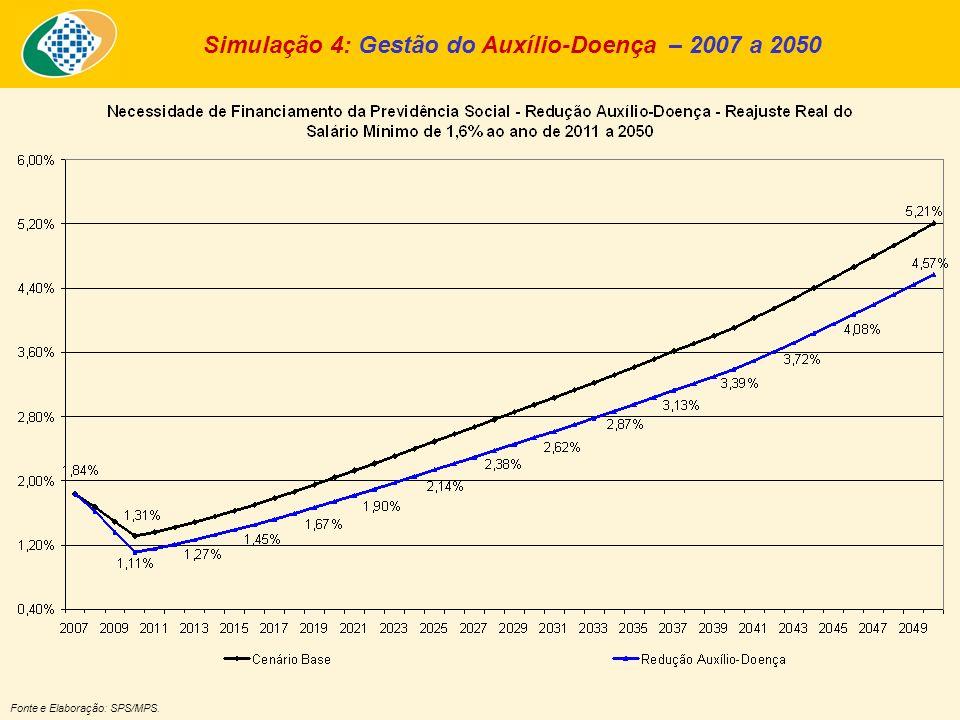 Simulação 4: Gestão do Auxílio-Doença – 2007 a 2050