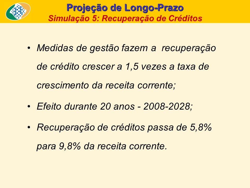 Projeção de Longo-Prazo Simulação 5: Recuperação de Créditos