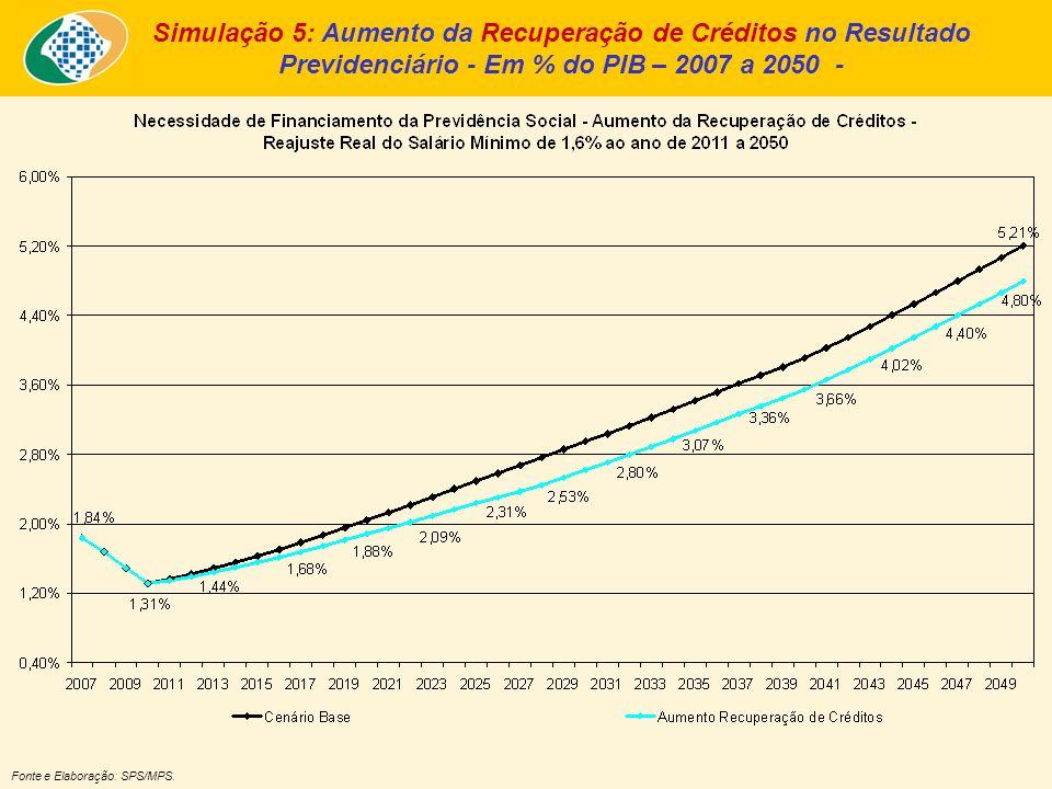 Simulação 5: Aumento da Recuperação de Créditos no Resultado Previdenciário - Em % do PIB – 2007 a 2050 -